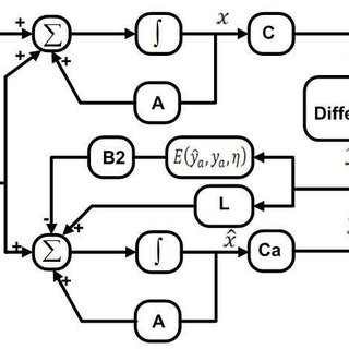 Indirect field-oriented control of a current regulated pwm