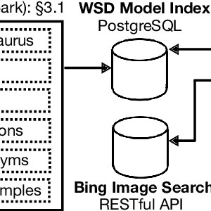 Effect of changing context size on the accuracy in WSD