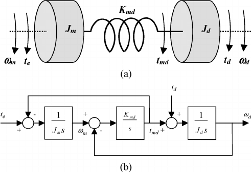 Mechanical schematic. (a) Two-inertia representation of a