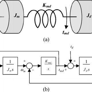 (PDF) Observer-Based Tuning of Two-Inertia Servo-Drive