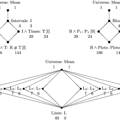 Hasse Diagram In Discrete Mathematics Ibanez Rg 320 Fm Wiring Example Wikipedia
