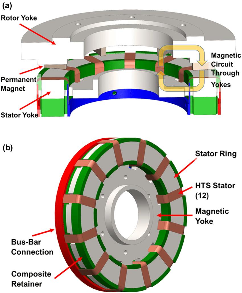 Generator Stator Diagram Of Honda Parts Em1800 A Jpn Vin Ge200