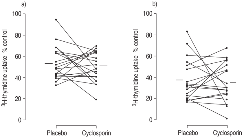 Comparison of the inhibition of PHA-induced proliferation