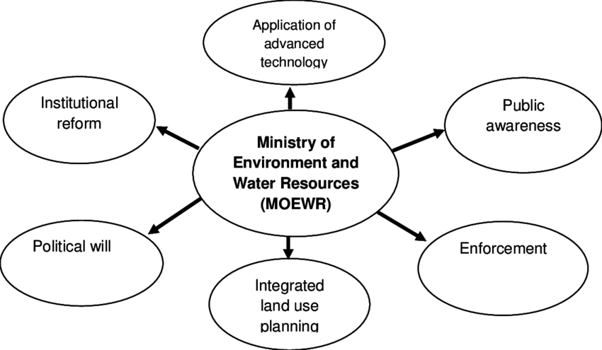 Strategy for sustainable water resources management