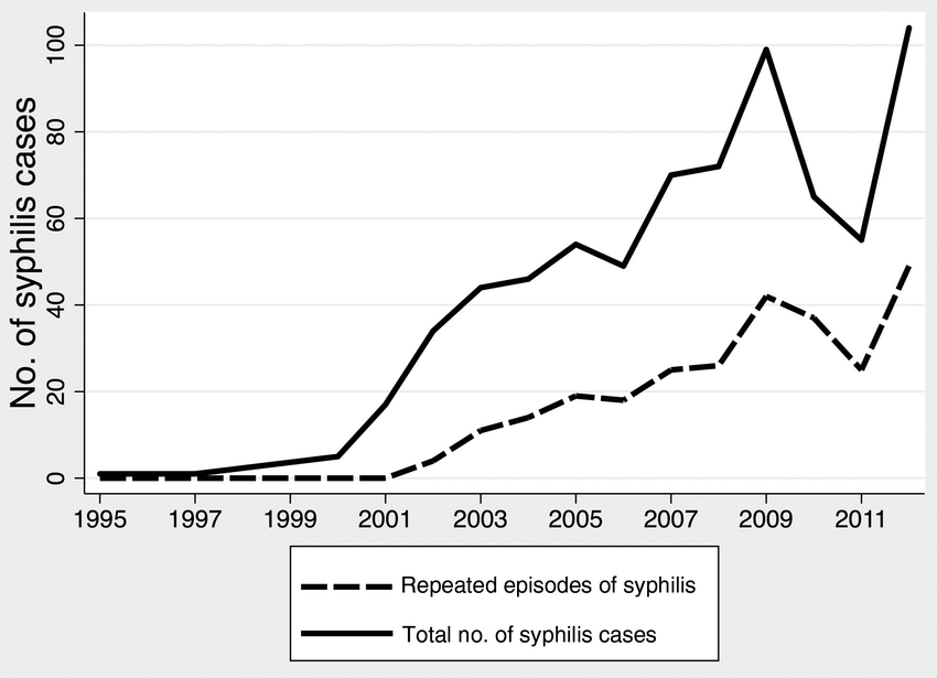 Cases of initial and repeated episodes of syphilis by year ...