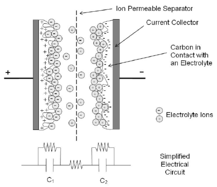 Representation of a charged electrochemical double layer