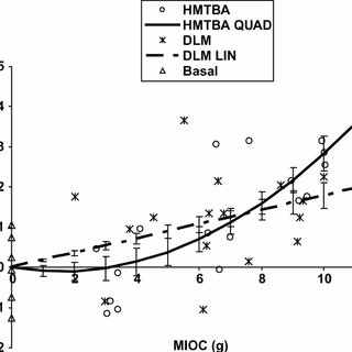 Dose response of broilers fed 2-hydroxy-4(methylthio