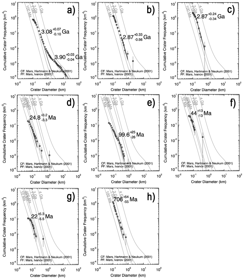 medium resolution of cumulative frequency histograms for impact craters in iani chaos the download scientific diagram