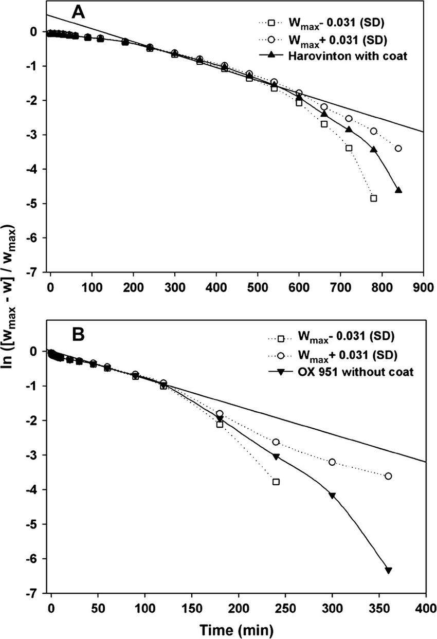 medium resolution of semilog plots of relative water uptake eq 2 a