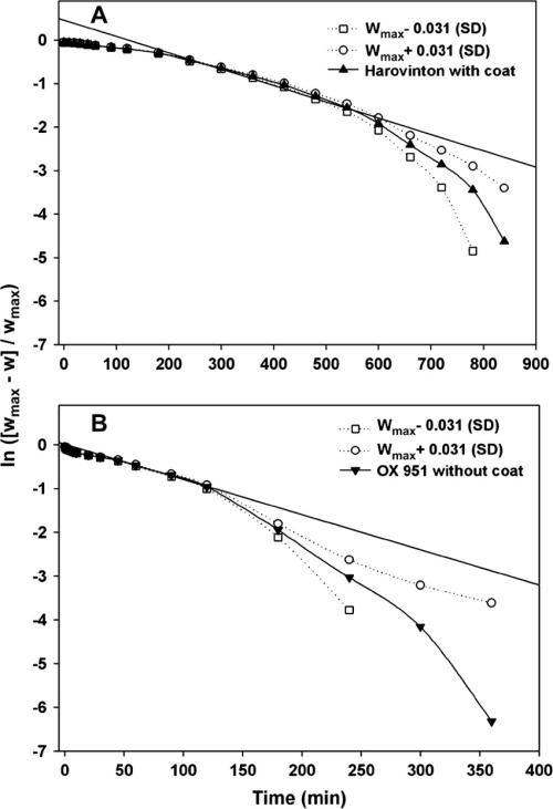 small resolution of semilog plots of relative water uptake eq 2 a