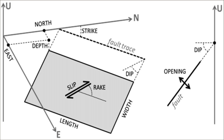 Source parameters of faults: east and north position