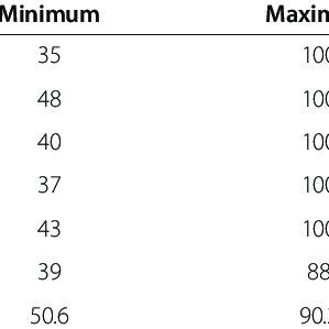 (PDF) The reliability and validity of a portfolio designed