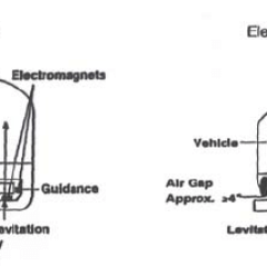 Maglev Train Diagram Dixie Chopper Wiring Comparison Of Ems And Eds Magnetic Levitation Systems. | Download Scientific