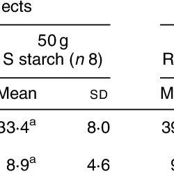 (PDF) Postprandial carbohydrate metabolism in healthy