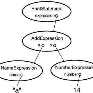 Relationship between morpho-syntax, discourse and