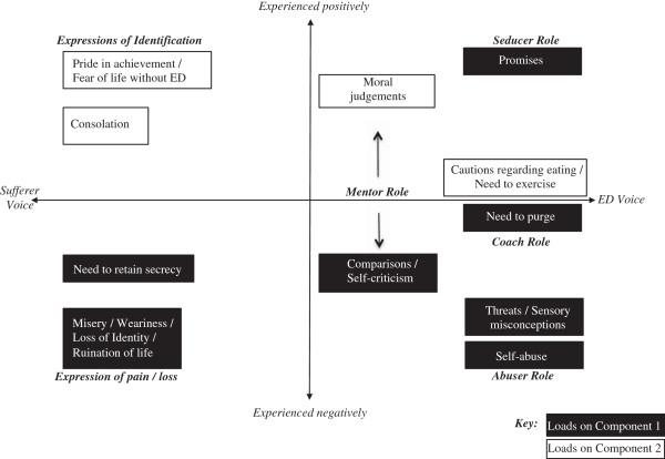 Segmentation of eating disorder (ED) self-talk components
