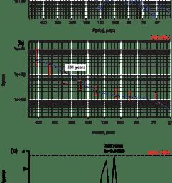 multi taper method mtm a monte carlo single spectrum analysis [ 850 x 1554 Pixel ]
