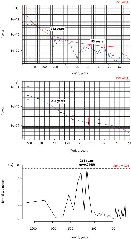 medium resolution of multi taper method mtm a monte carlo single spectrum analysis