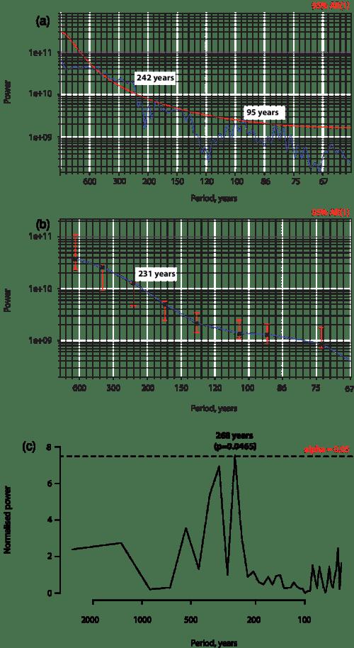 small resolution of multi taper method mtm a monte carlo single spectrum analysis