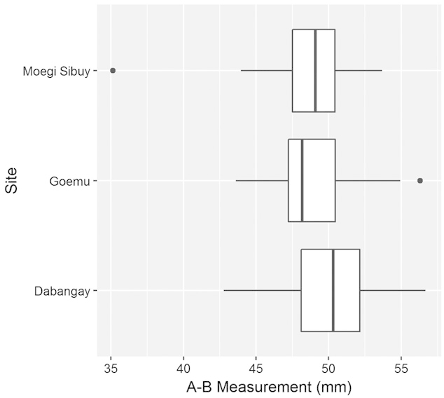 Box plot comparing the distribution of ear bone
