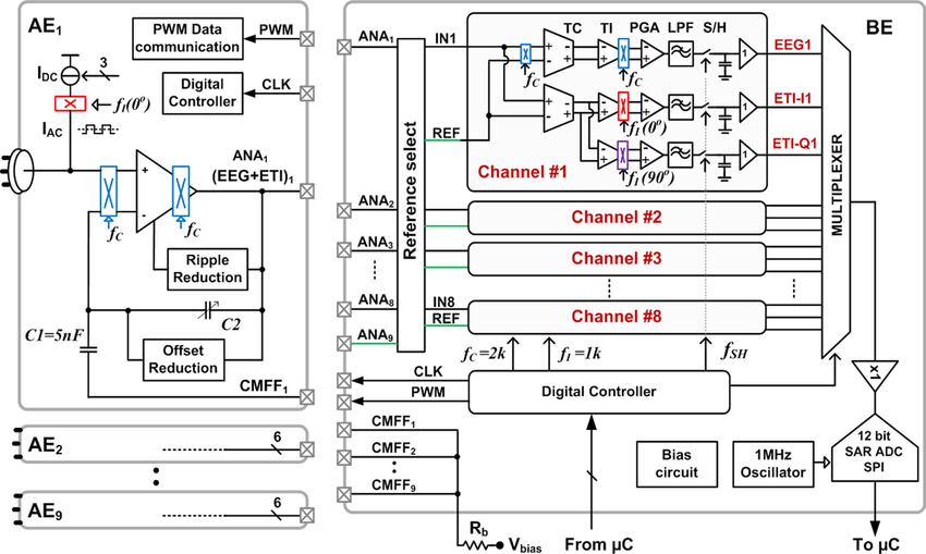 Complete architecture of the 8-channel EEG acquisition ...