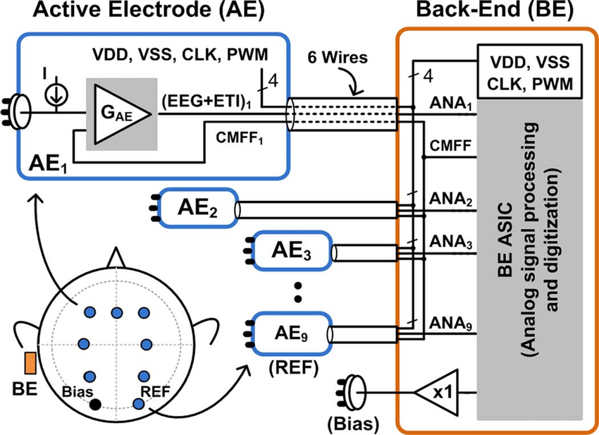 Block diagram of the 8-channel active-electrode based EEG ...