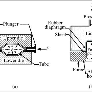 (PDF) Micromanufacturing: A review−−part II