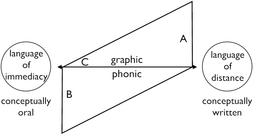 Koch and Oesterreicher's model; A= legal text, B = private