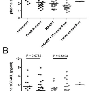 The influence of prednisolone on CD4 counts, CD4/CD8 ratio