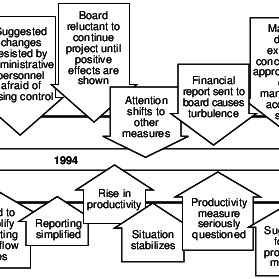 (PDF) Change processes towards lean production: the role