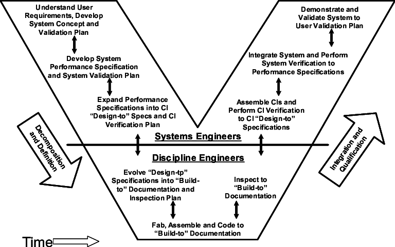 The Systems Engineering Vee [12, 13] Figure 2