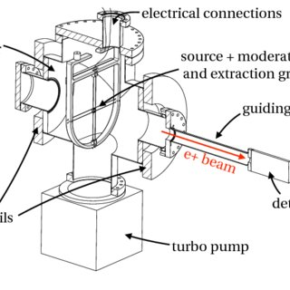 (PDF) High Efficiency Cyclotron Trap Assisted Positron