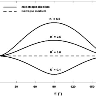 Variation of (a) film thickness, (b) condensate mass flow