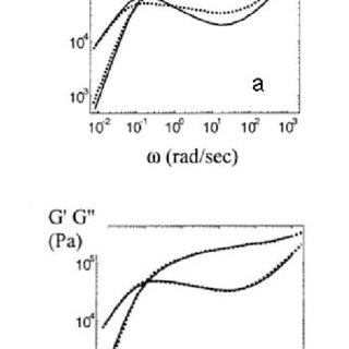 Different stages of the relaxation modulus of a polymer