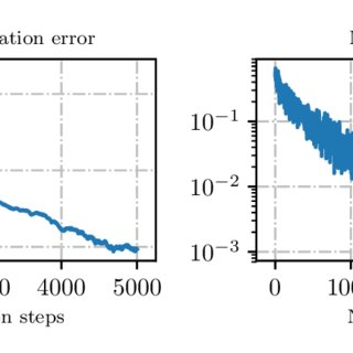 (PDF) Machine learning approximation algorithms for high