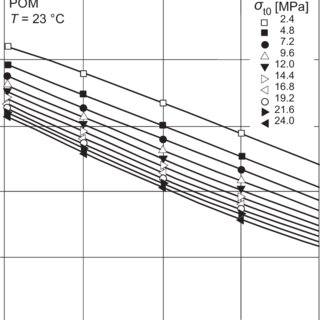 133. Evaluation of tensile creep tests on polymers