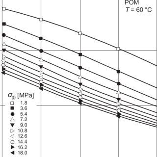 150. Tensile-creep modulus of reinforced poly(phenylene