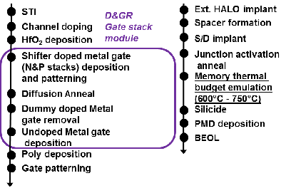 Schematic of the process flow. The position of the new D