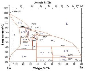 Phase diagram for Cu and Sn (from   Download Scientific Diagram