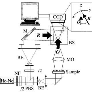 (PDF) Simutaneous amplitude-contrast and quantitative