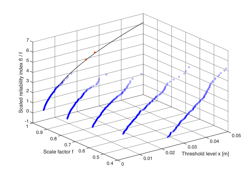 Support points with resulting threshold exceedance