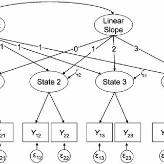 Linear second-order latent growth curve model for four