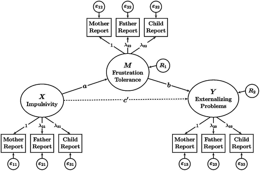 Path diagram illustrating a mediation model with latent