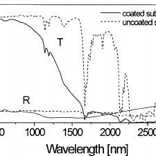 UV-near IR transmission Ž T . and reflection Ž R