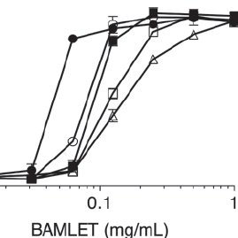 An SDS-PAGE analysis of α-LA and bovine alpha- lactalbumin