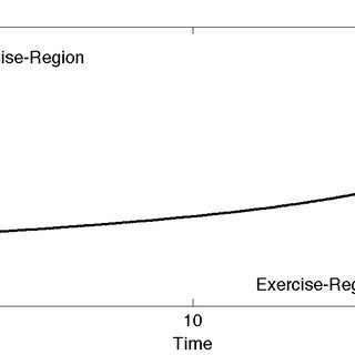 Exercise boundary for different levels of risk aversion