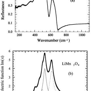 (a) Phase diagram of lithium manganese oxides. (b