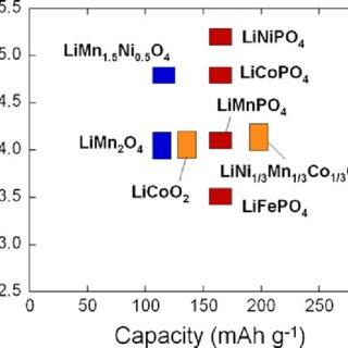 (PDF) Review of 5-V electrodes for Li-ion batteries