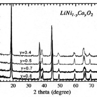 (PDF) Structure and Electrochemistry of Doped LiMO2 (M=Ni