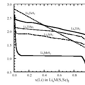 (PDF) Vibrational spectroscopy of electrode materials for